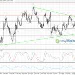 Para EUR/USD lekko zniżkuje; mocne spadki na DAX-ie
