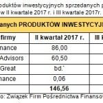 Branża pośrednictwa finansowego w III kwartale 2017r.