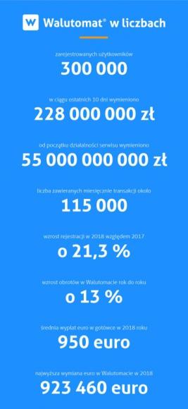 Walutomat.pl: 300 000 klientów serwisu wymiany walut BIZNES, Finanse - Imponujący wynik 300 000 zarejestrowanych użytkowników przekroczył na początku marca serwis wymiany walut Walutomat.pl. Względem 2017 roku wzrosły także obroty na platformie i liczba klientów. To m.in. efekt wprowadzenia nowych rozwiązań produktowych.
